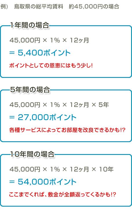 45,000円 × 1% × 12ヶ月
